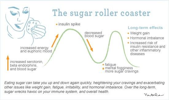 SugarRollerCoaster